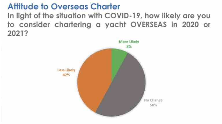 Yacht Charter results2