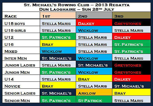 St Michaels regatta 2013 results