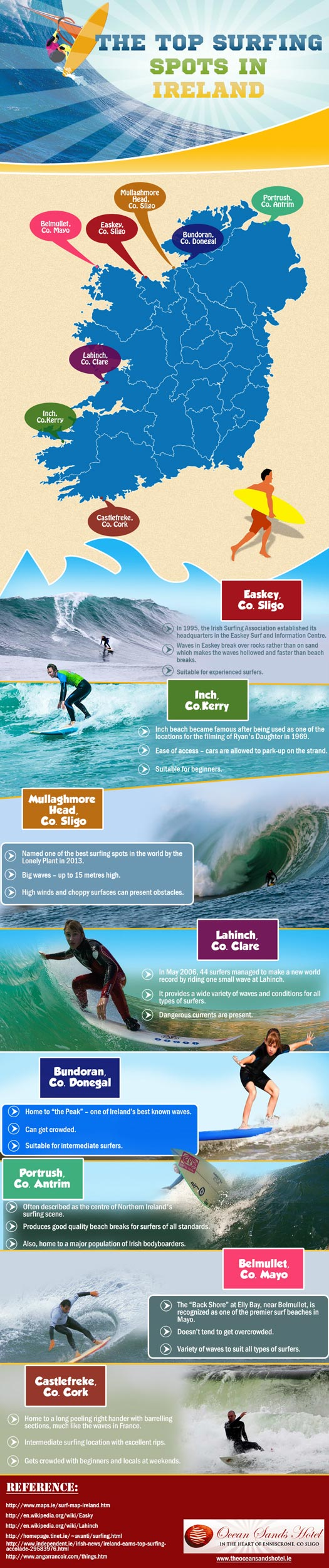 Top Surfing Spots infographic