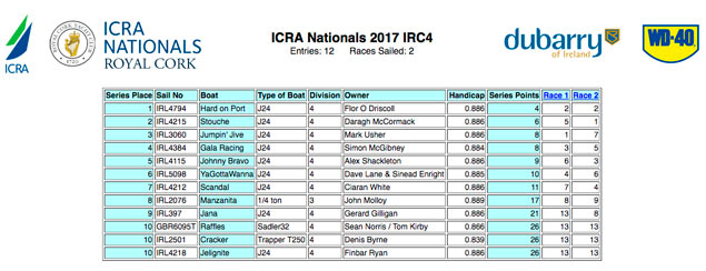class 4 ICRA results