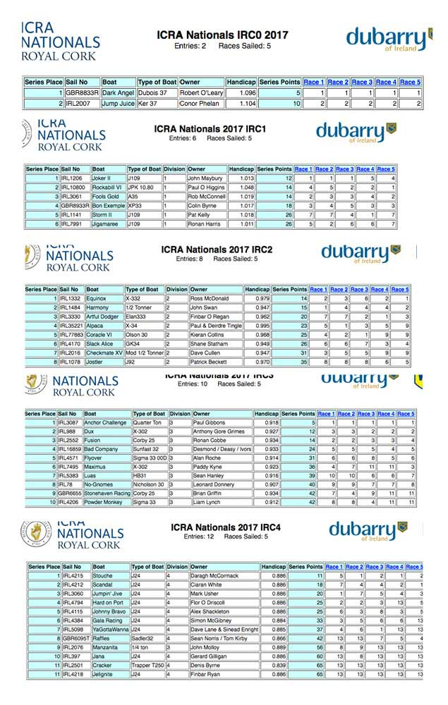 icra Day 2 results
