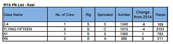 sportsboat data 2