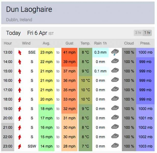 Strong winds are forecast for Dun Laoghaire