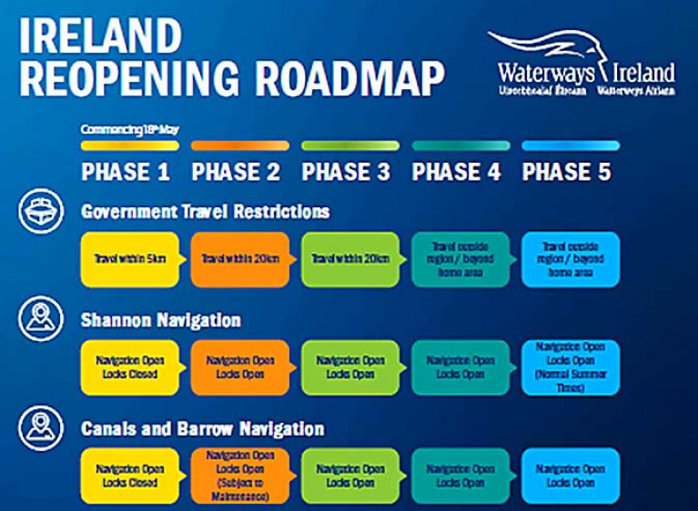 Roadmap for Reopening of Navigations: Shannon Shannon-Erne Waterway, Royal Canal, Grand Canal & Barrow Line