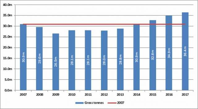 Overall Growth at Dublin Port 2007 – 2017