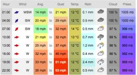 Wind predictions for Galway on Sunday evening show gusts over 50mph