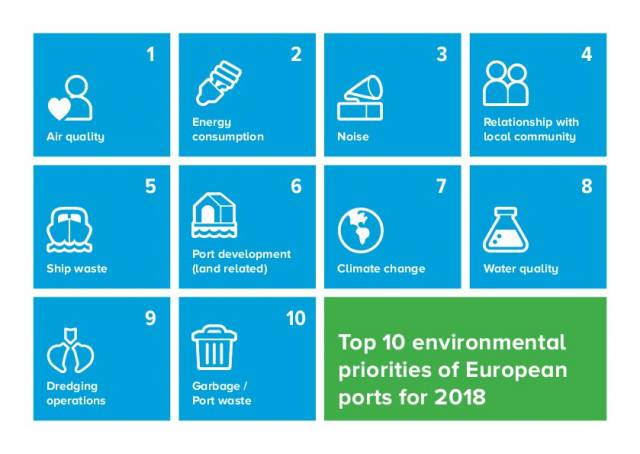 An Environmental Report 2018 from ESPO includes The 10 Top environmental priorities of the EU port sector, so check it out! with related links below.