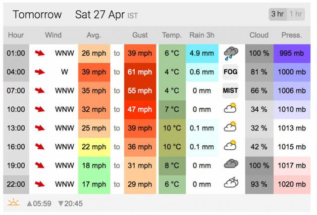 The XC weather forecast for Dun Laoghaire on Saturday