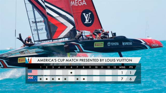 Match Point For Emirates Team New Zealand In 35th America's Cup
