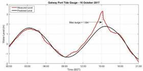 Ophelia: Crunching The Numbers On Galway's 'Unusual' Storm Surge