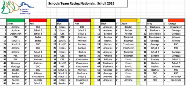 The flight sheet for this weekend's Schools Team Racing Championships in West Cork. The sheet is downloadable below as an Excel file