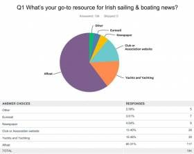 Survey conducted at Dun Laoghaire Regatta
